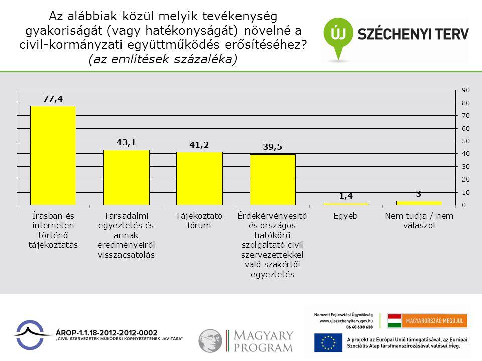 Az alábbiak közül melyik tevékenység gyakoriságát (vagy hatékonyságát) növelné a civil-kormányzati együttműködés erősítéséhez? (az említések százaléka