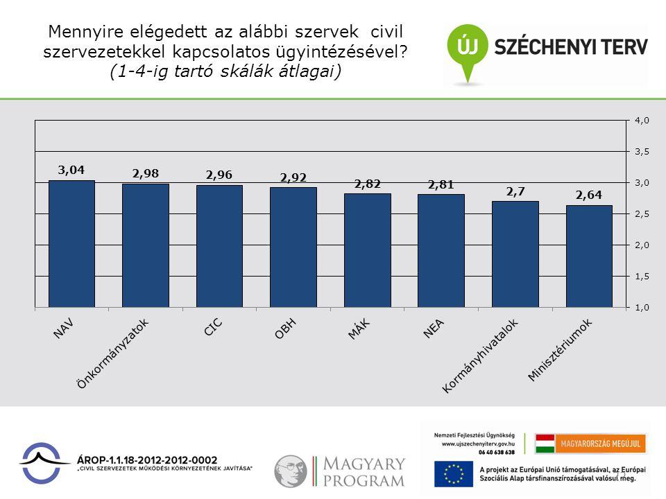 Mennyire elégedett az alábbi szervek civil szervezetekkel kapcsolatos ügyintézésével? (1-4-ig tartó skálák átlagai) 22