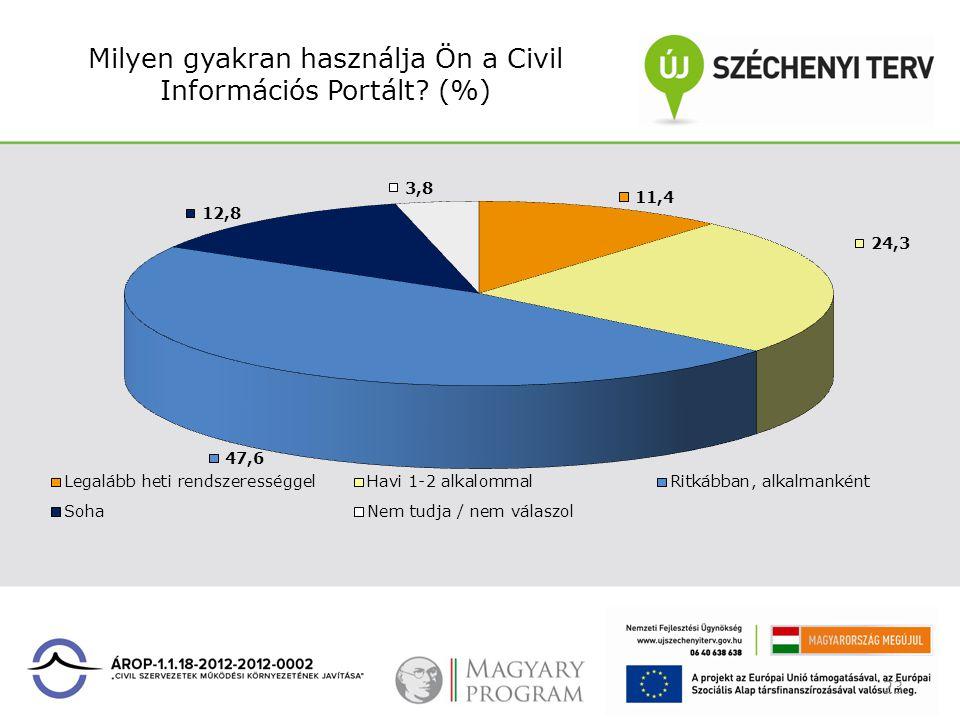 Milyen gyakran használja Ön a Civil Információs Portált? (%) 23