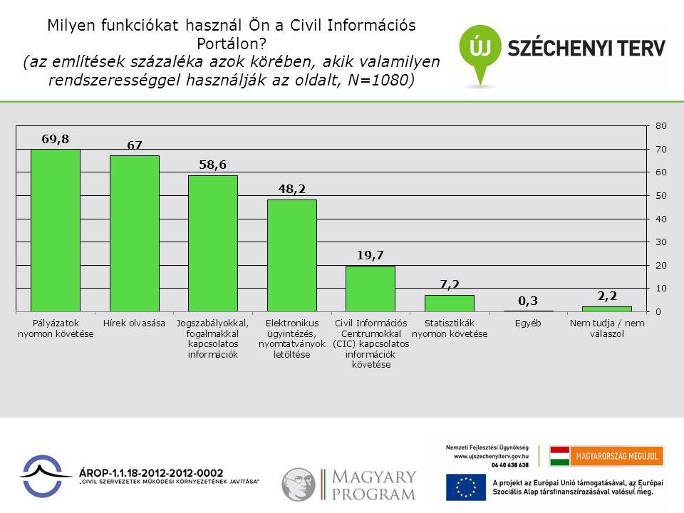 Milyen funkciókat használ Ön a Civil Információs Portálon? (az említések százaléka azok körében, akik valamilyen rendszerességgel használják az oldalt