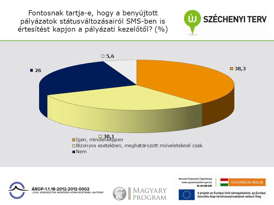 Fontosnak tartja-e, hogy a benyújtott pályázatok státusváltozásairól SMS-ben is értesítést kapjon a pályázati kezelőtől? (%) 25