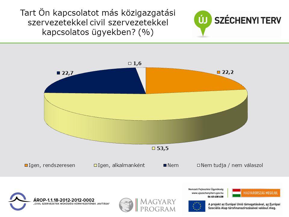 Tart Ön kapcsolatot más közigazgatási szervezetekkel civil szervezetekkel kapcsolatos ügyekben? (%) 27