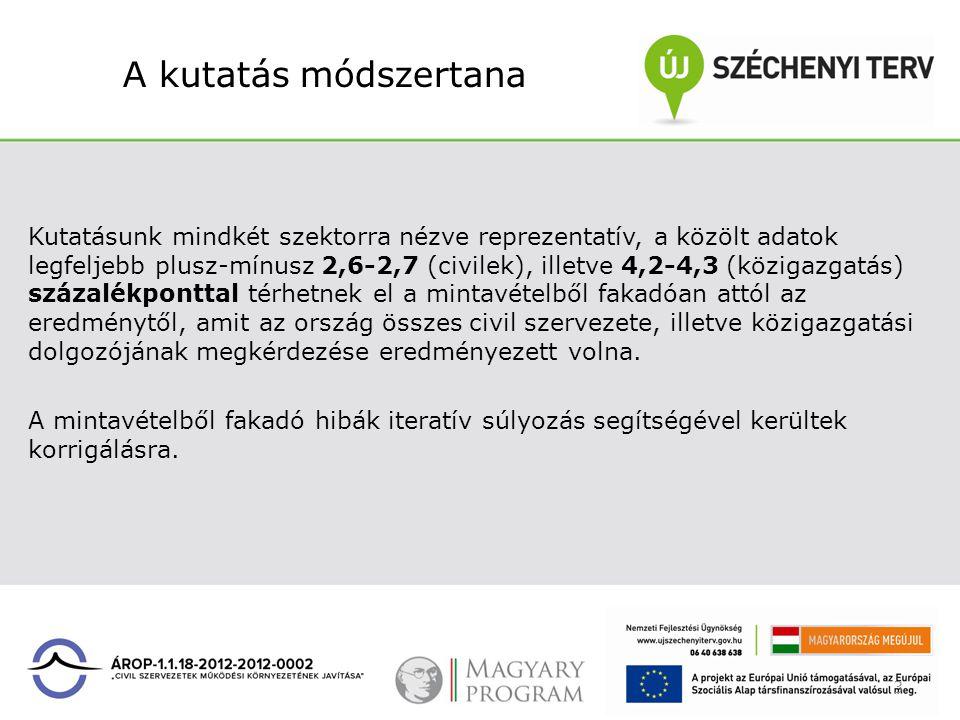 A kutatás módszertana Mérésünk célja egy elégedettségmérés jellegű vizsgálat lefolytatása volt, mely alapján átfogó kép adható a magyarországi civil szervezetek és a közigazgatási intézményrendszer dolgozóinak véleményéről és igényeiről • A szervezetek működési környezetét meghatározó törvényi háttér végrehajtásáról és alkalmazásáról, • a civil szervezetek és a közigazgatási intézményrendszer kapcsolatrendszeréről különböző aspektusok mentén, • valamint a közigazgatás szakmai és szervezeti működéséről.