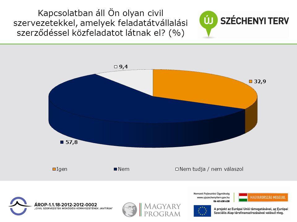 Kapcsolatban áll Ön olyan civil szervezetekkel, amelyek feladatátvállalási szerződéssel közfeladatot látnak el? (%) 32
