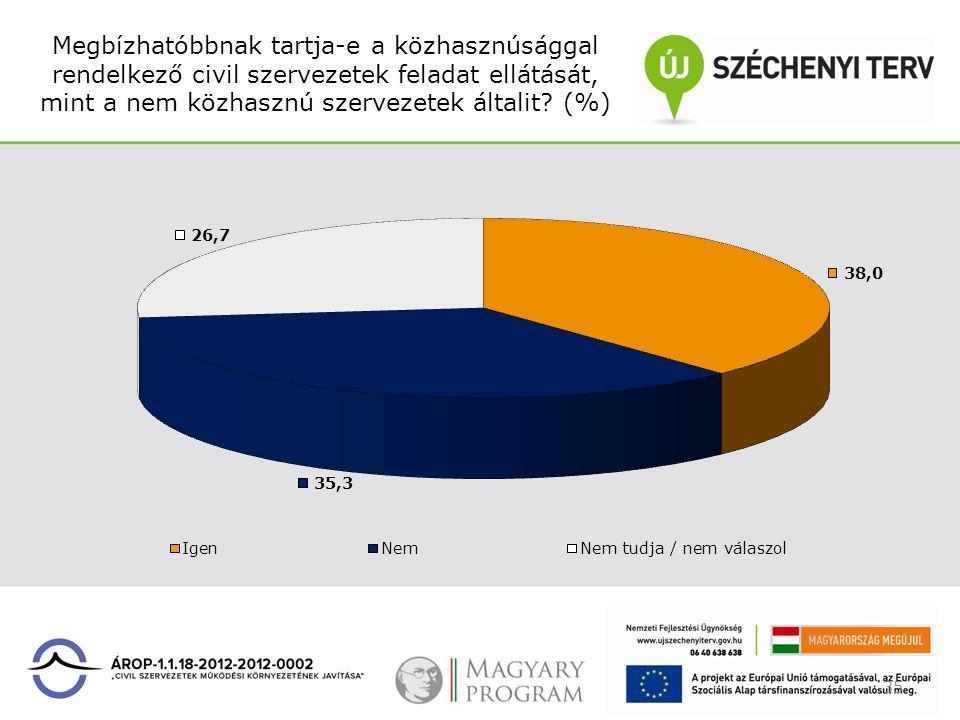 Megbízhatóbbnak tartja-e a közhasznúsággal rendelkező civil szervezetek feladat ellátását, mint a nem közhasznú szervezetek általit? (%) 35