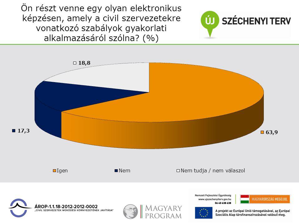 Ön részt venne egy olyan elektronikus képzésen, amely a civil szervezetekre vonatkozó szabályok gyakorlati alkalmazásáról szólna? (%) 37