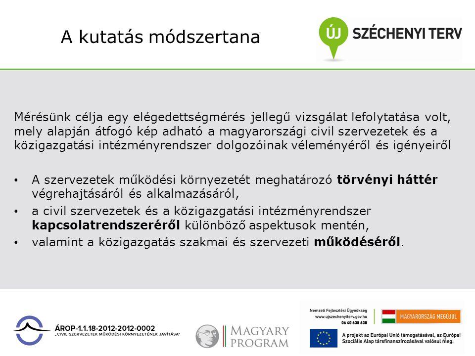 A kutatás módszertana Mérésünk célja egy elégedettségmérés jellegű vizsgálat lefolytatása volt, mely alapján átfogó kép adható a magyarországi civil s