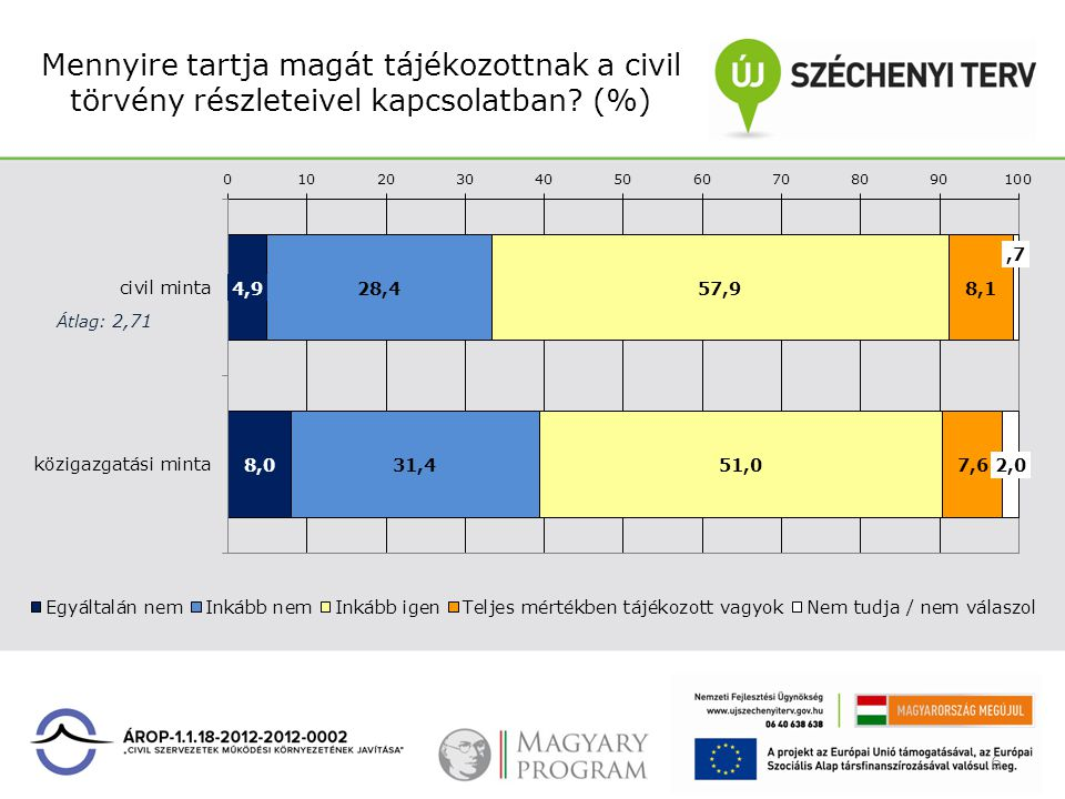 Mennyire tartja magát tájékozottnak a civil törvény részleteivel kapcsolatban? (%) 6
