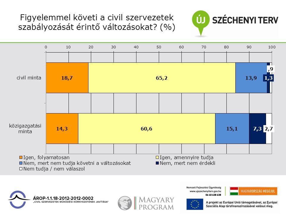 Figyelemmel követi a civil szervezetek szabályozását érintő változásokat? (%) 7