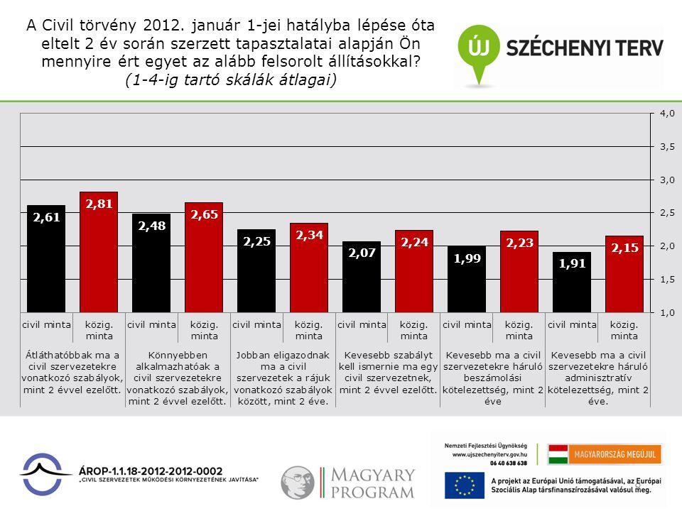 A Civil törvény 2012. január 1-jei hatályba lépése óta eltelt 2 év során szerzett tapasztalatai alapján Ön mennyire ért egyet az alább felsorolt állít