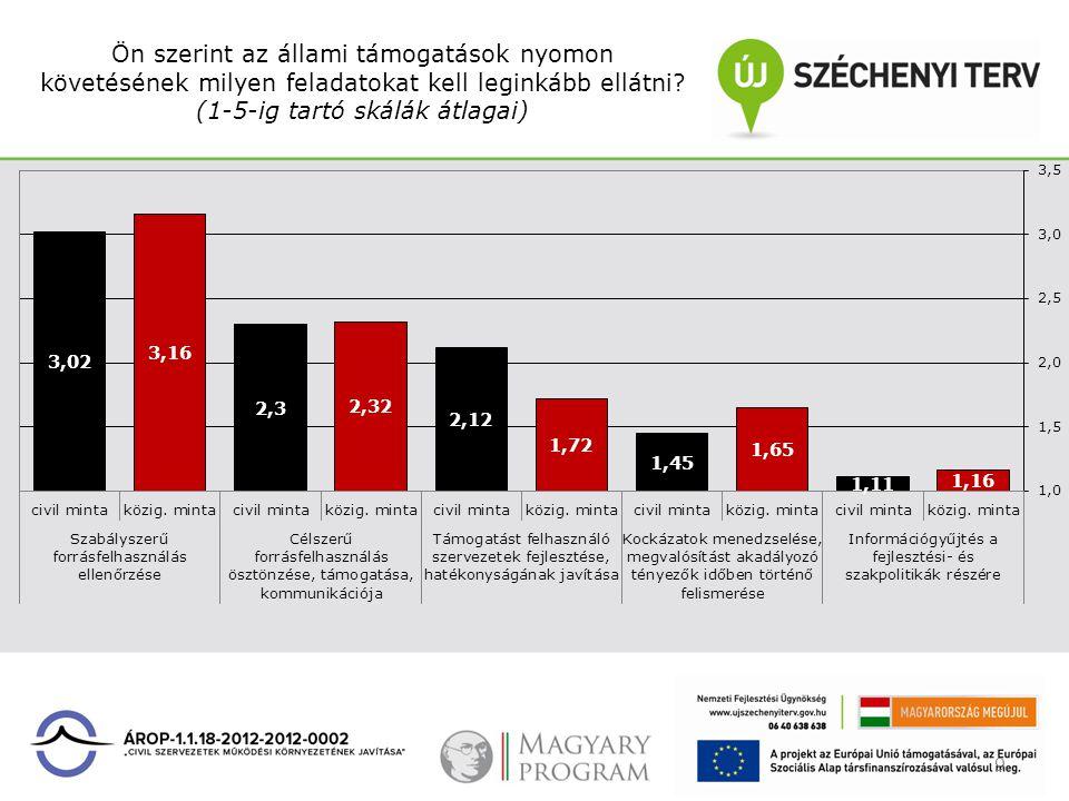 Ön szerint az állami támogatások nyomon követésének milyen feladatokat kell leginkább ellátni? (1-5-ig tartó skálák átlagai) 9