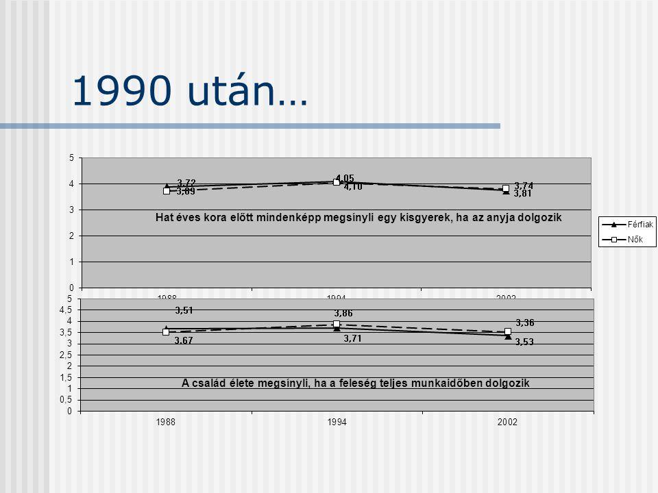 1990 után…