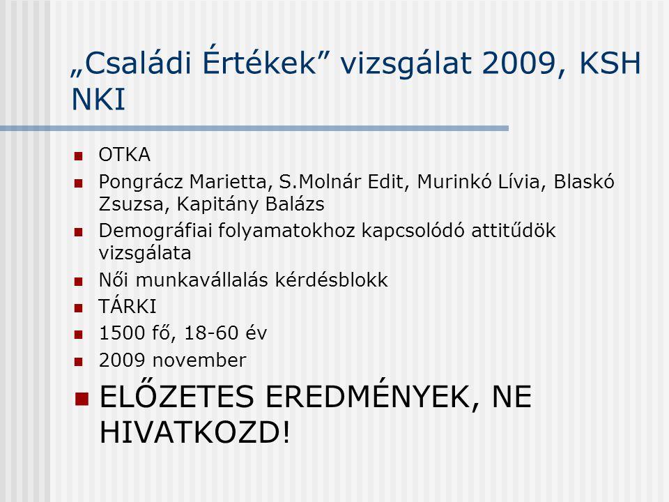 """""""Családi Értékek vizsgálat 2009, KSH NKI  OTKA  Pongrácz Marietta, S.Molnár Edit, Murinkó Lívia, Blaskó Zsuzsa, Kapitány Balázs  Demográfiai folyamatokhoz kapcsolódó attitűdök vizsgálata  Női munkavállalás kérdésblokk  TÁRKI  1500 fő, 18-60 év  2009 november  ELŐZETES EREDMÉNYEK, NE HIVATKOZD!"""