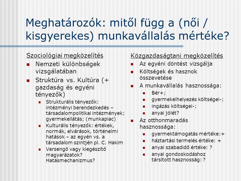 Meghatározók: mitől függ a (női / kisgyerekes) munkavállalás mértéke? Szociológiai megközelítés  Nemzeti különbségek vizsgálatában  Struktúra vs. Ku
