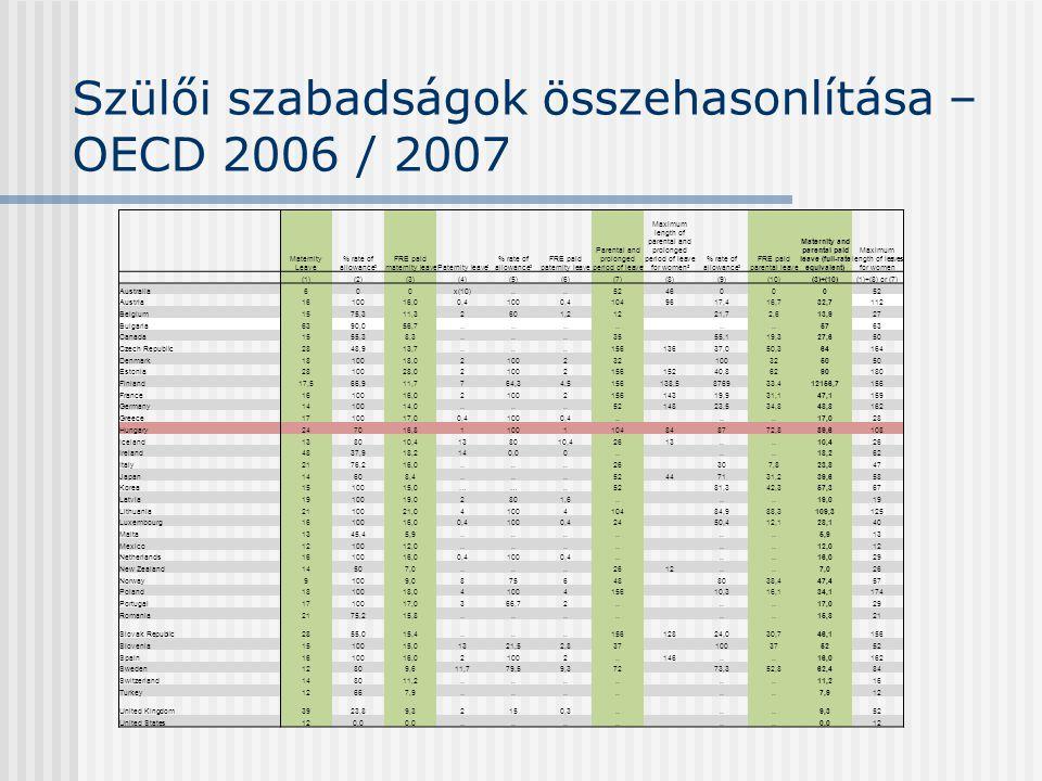 Szülői szabadságok összehasonlítása – OECD 2006 / 2007 Maternity Leave % rate of allowance 2 FRE paid maternity leavePaternity leave 3 % rate of allowance 2 FRE paid paternity leave Parental and prolonged period of leave 4 Maximum length of parental and prolonged period of leave for women 5 % rate of allowance 2 FRE paid parental leave Maternity and parental paid leave (full-rate equivalent) Maximum length of leaves for women (1)(2)(3)(4)(5)(6)(7)(8)(9)(10)(3)+(10)(1)+(8) or (7) Australia600x(10)..