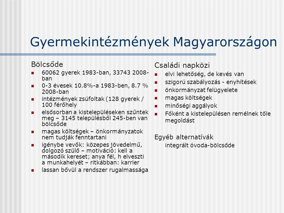 Gyermekintézmények Magyarországon Bölcsőde  60062 gyerek 1983-ban, 33743 2008- ban  0-3 évesek 10.8%-a 1983-ben, 8.7 % 2008-ban  intézmények zsúfoltak (128 gyerek / 100 férőhely  elsősorban a kistelepüléseken szűntek meg – 3145 településből 245-ben van bölcsőde  magas költségek – önkormányzatok nem tudják fenntartani  igénybe vevők: közepes jövedelmű, dolgozó szülő – motiváció: kell a második kereset; anya fél, h elveszti a munkahelyét – ritkábban: karrier  lassan bővül a rendszer rugalmassága Családi napközi  elvi lehetőség, de kevés van  szigorú szabályozás - enyhítések  önkormányzat felügyelete  magas költségek  minőségi aggályok  Főként a kistelepülésen remélnek tőle megoldást Egyéb alternatívák integrált óvoda-bölcsőde
