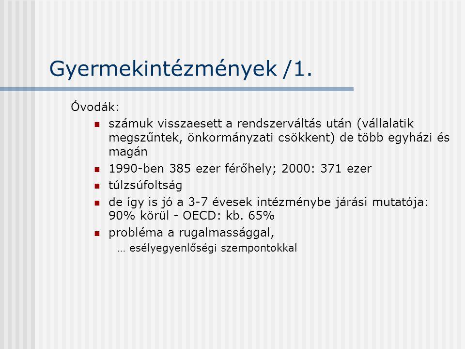 Gyermekintézmények /1. Óvodák:  számuk visszaesett a rendszerváltás után (vállalatik megszűntek, önkormányzati csökkent) de több egyházi és magán  1