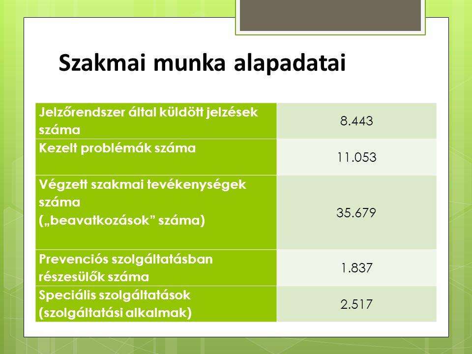"""Szakmai munka alapadatai Jelzőrendszer által küldött jelzések száma 8.443 Kezelt problémák száma 11.053 Végzett szakmai tevékenységek száma (""""beavatko"""