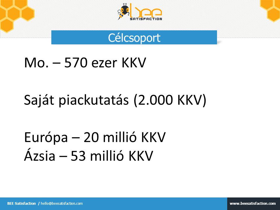 www.beesatisfaction.com BEE Satisfaction / hello@beesatisfaction.com Versenytársak USA: Survey Monkey – 800M$ -> Google QuestionPro – 2.5M felhasználó EU, Ázsia: lemaradtak a fejlődésben
