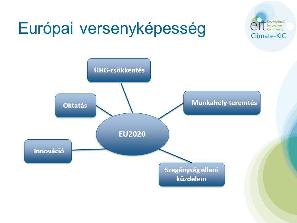 Európai versenyképesség Munkahely-teremtés Oktatás Innováció ÜHG-csökkentés EU2020 Szegénység elleni küzdelem