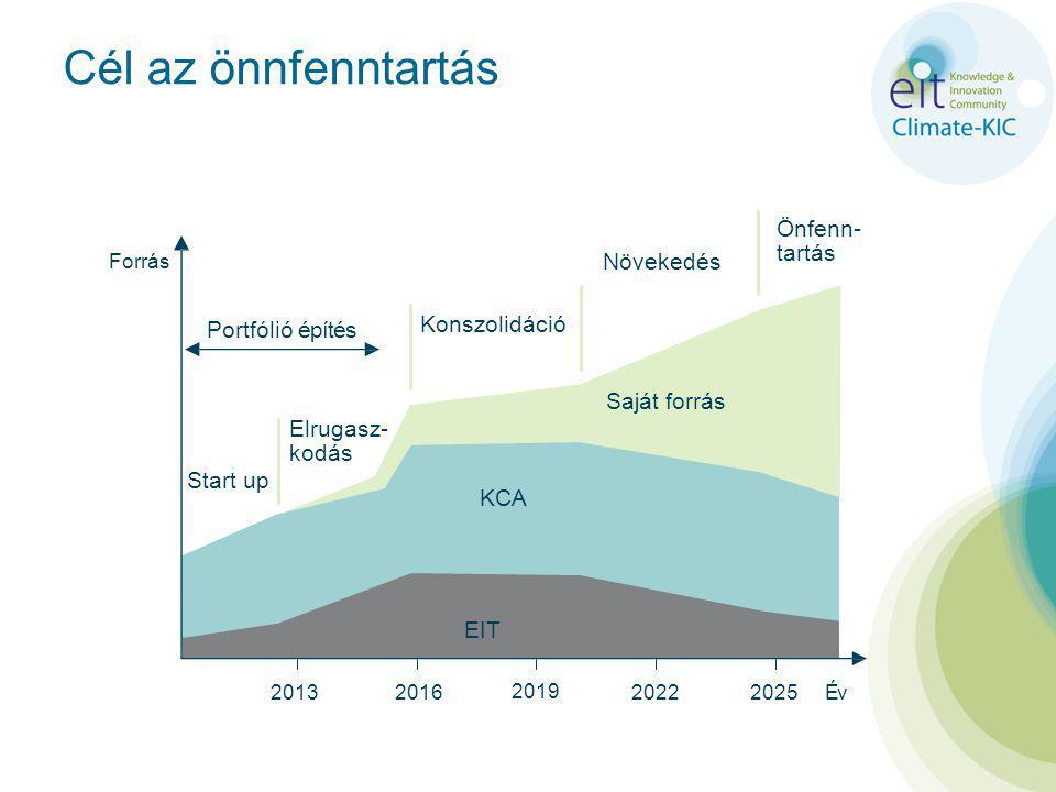 Cél az önnfenntartás Önfenn- tartás Növekedés Konszolidáció Portfólió építés Saját forrás Elrugasz- kodás Start up KCA EIT Év2013 Forrás 2016 2019 20222025