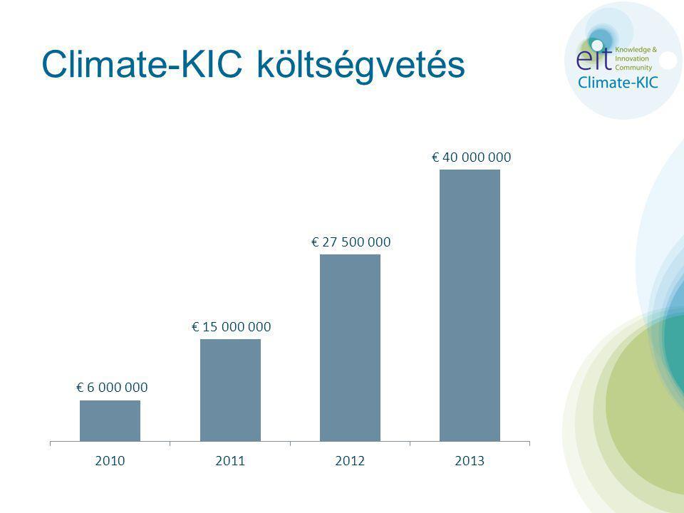 Climate-KIC költségvetés