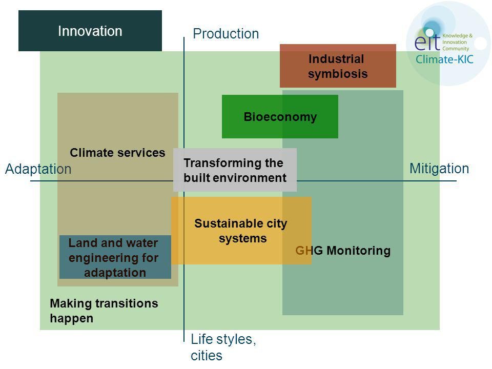 Making transitions happen Adaptation Mitigation Production Life styles, cities Innovation Land and water engineering for adaptation GHG Monitoring Climate services Bioeconomy Industrial symbiosis Transforming the built environment Sustainable city systems
