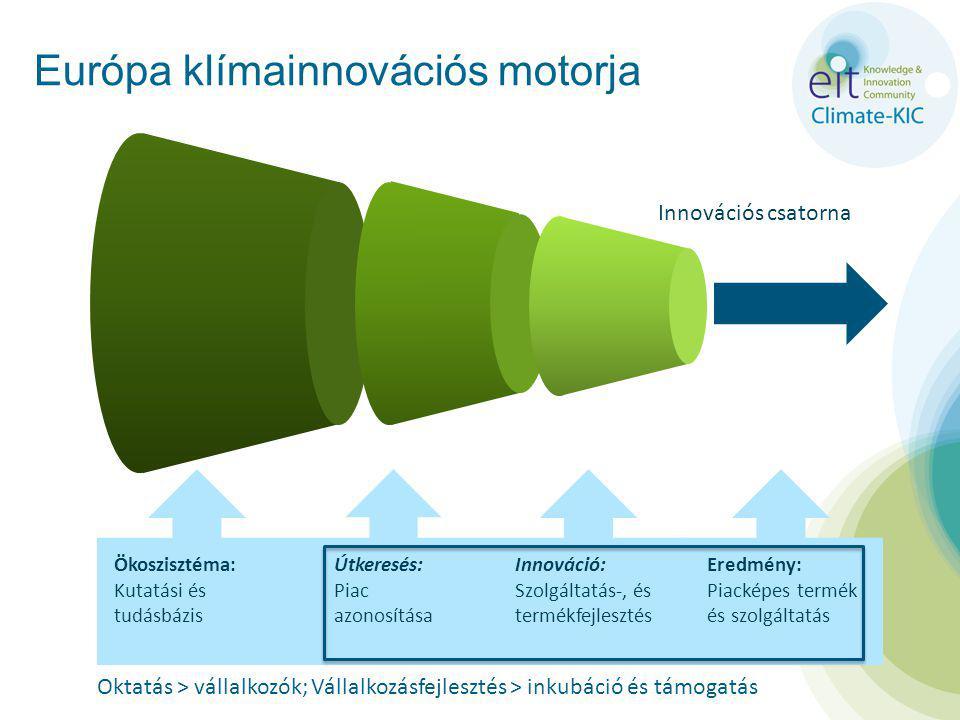 Európa klímainnovációs motorja Ökoszisztéma: Kutatási és tudásbázis Útkeresés: Piac azonosítása Innováció: Szolgáltatás-, és termékfejlesztés Eredmény: Piacképes termék és szolgáltatás Oktatás > vállalkozók; Vállalkozásfejlesztés > inkubáció és támogatás Innovációs csatorna