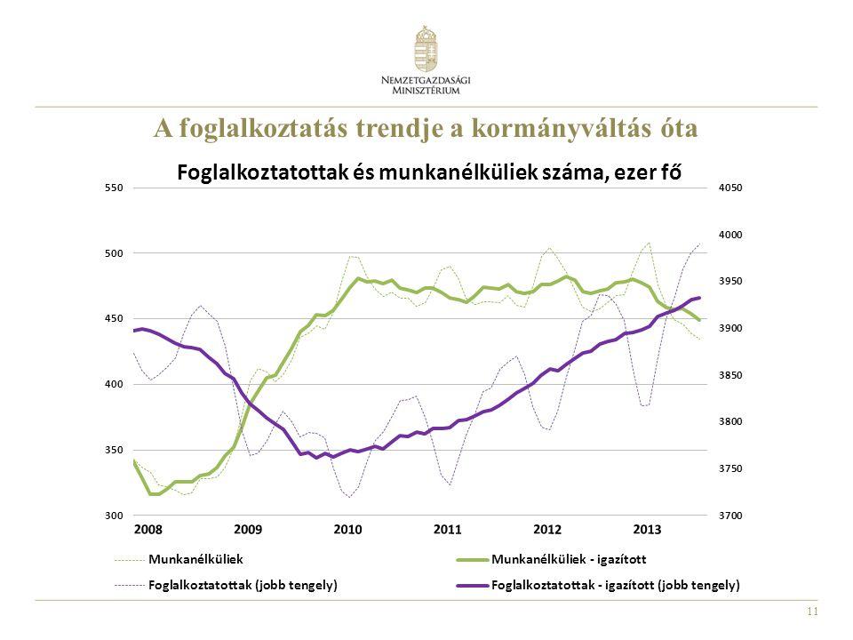 11 A foglalkoztatás trendje a kormányváltás óta
