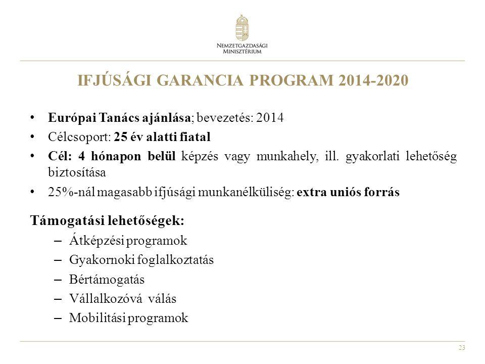 23 IFJÚSÁGI GARANCIA PROGRAM 2014-2020 • Európai Tanács ajánlása; bevezetés: 2014 • Célcsoport: 25 év alatti fiatal • Cél: 4 hónapon belül képzés vagy