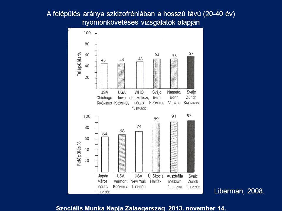 Szociális Munka Napja Zalaegerszeg 2013. november 14. Liberman, 2008. A felépülés aránya szkizofréniában a hosszú távú (20-40 év) nyomonkövetéses vizs