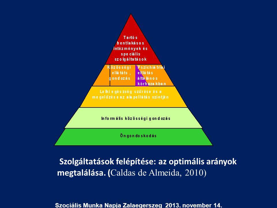 Szolgáltatások felépítése: az optimális arányok megtalálása. ( Caldas de Almeida, 2010) Szociális Munka Napja Zalaegerszeg 2013. november 14.
