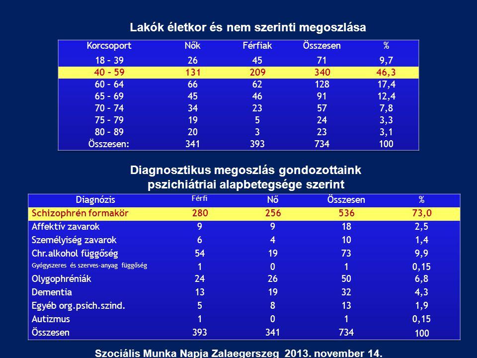 Lakók életkor és nem szerinti megoszlása Diagnosztikus megoszlás gondozottaink pszichiátriai alapbetegsége szerint Szociális Munka Napja Zalaegerszeg