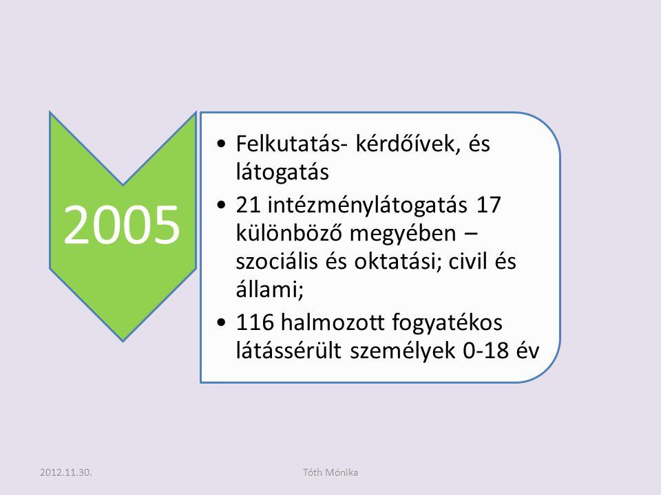 2005 •Felkutatás- kérdőívek, és látogatás •21 intézménylátogatás 17 különböző megyében – szociális és oktatási; civil és állami; •116 halmozott fogyatékos látássérült személyek 0-18 év 2012.11.30.Tóth Mónika