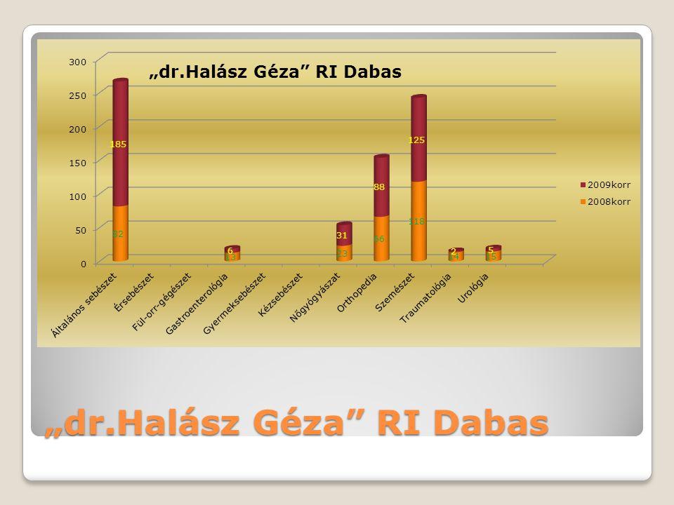 """dr.Halász Géza"" RI Dabas"