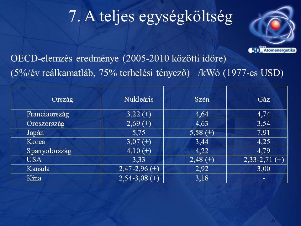 20 OECD-elemzés eredménye (2005-2010 közötti időre) (5%/év reálkamatláb, 75% terhelési tényező) /kWó (1977-es USD) 7. A teljes egységköltség