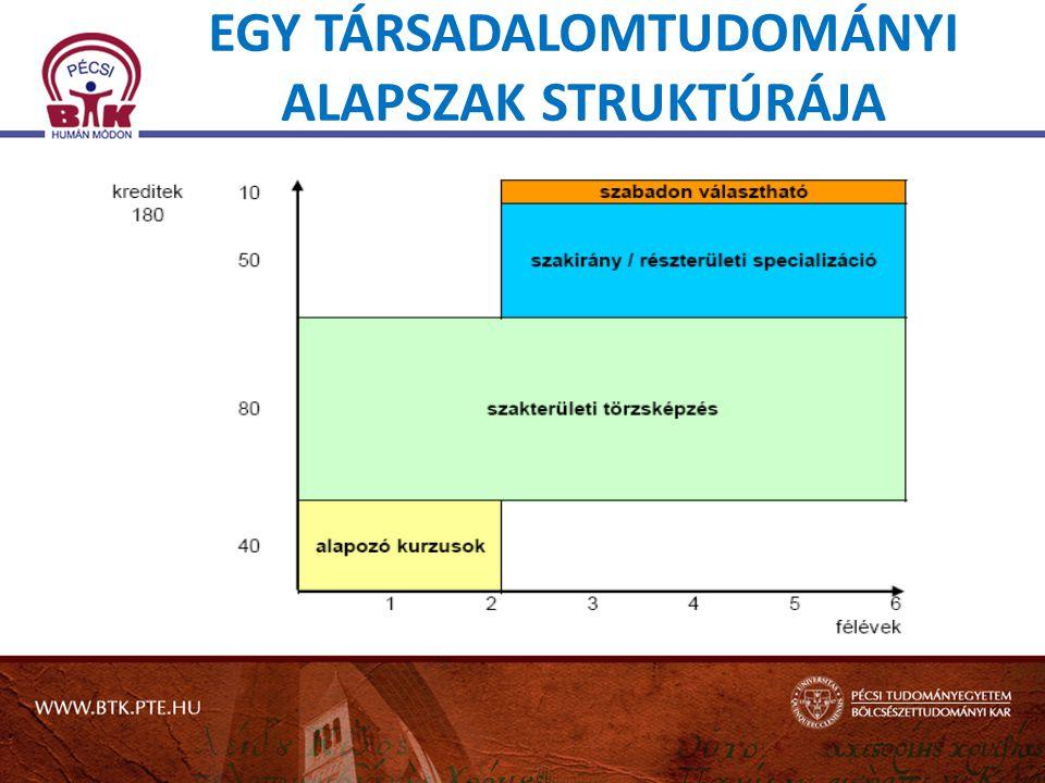Változások a felvételi eljárásban 2013 • 500 (400+100) pontos rendszer (már 2012-től) • Többletpontok súlyának eltolódása az emelt szint felé • 30 helyett 45 %-os emelt szintért jár a többletpont • Új sport-többletpontok (Diákolimpia) (ÚJ!) • Jogszabályi minimum alapképzésben 240 pont (már 2012-től), FSZ- képzésben 200 pont (ÚJ!) • Kötelező természettudományos tárgy a tanulmányi pontokban: biológia, fizika, kémia, földrajz, természettudomány (már 2012-től) • Kötelezően előírt emelt szintű érettségi a legtöbb szakon (ÚJ!) • 5 helyre lehet csak jelentkezni (ÚJ!) – az ár változatlan • Jóval kevesebb államilag támogatott hely VAGY NEM.