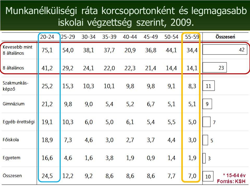 Munkanélküliségi ráta korcsoportonként és legmagasabb iskolai végzettség szerint, 2009.
