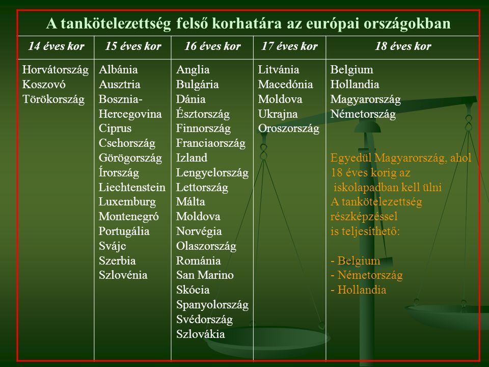 A tankötelezettség felső korhatára az európai országokban 14 éves kor15 éves kor16 éves kor17 éves kor18 éves kor Horvátország Koszovó Törökország Alb