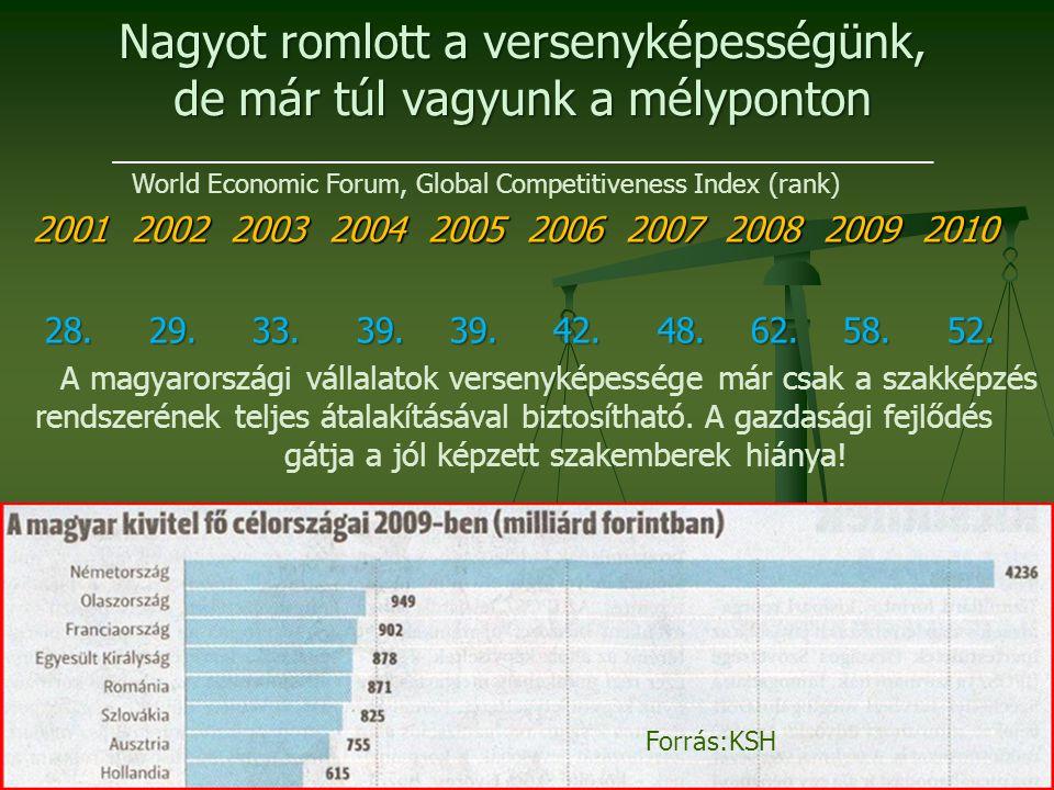 Nagyot romlott a versenyképességünk, de már túl vagyunk a mélyponton 2001 2002 2003 2004 2005 2006 2007 2008 2009 2010 28. 29. 33. 39. 39. 42. 48. 62.