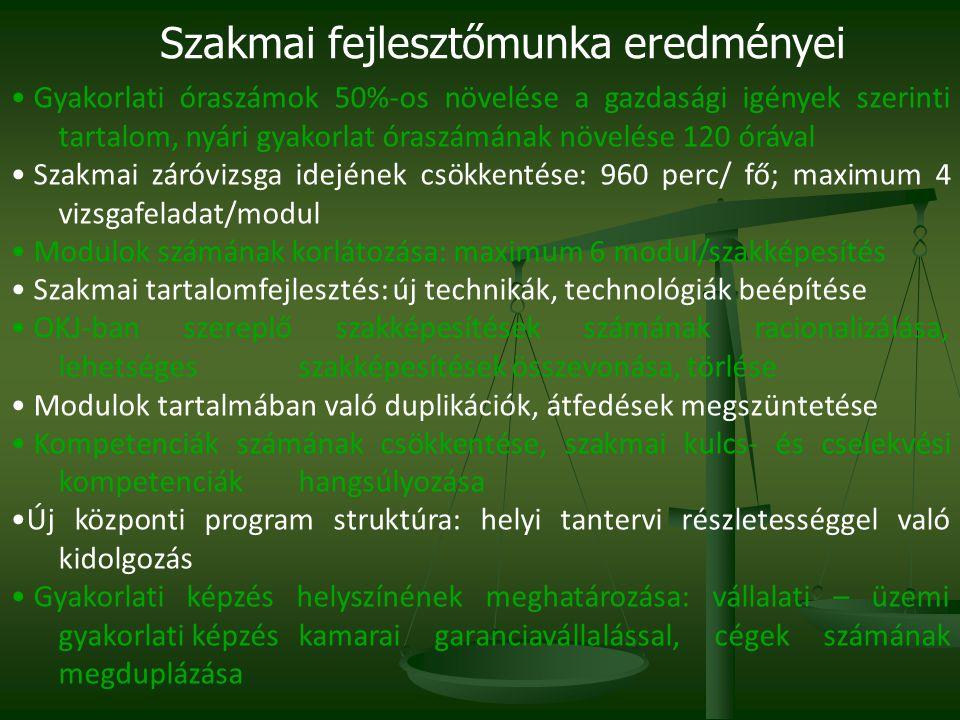• Gyakorlati óraszámok 50%-os növelése a gazdasági igények szerinti tartalom, nyári gyakorlat óraszámának növelése 120 órával • Szakmai záróvizsga idejének csökkentése: 960 perc/ fő; maximum 4 vizsgafeladat/modul • Modulok számának korlátozása: maximum 6 modul/szakképesítés • Szakmai tartalomfejlesztés: új technikák, technológiák beépítése • OKJ-ban szereplő szakképesítések számának racionalizálása, lehetséges szakképesítések összevonása, törlése • Modulok tartalmában való duplikációk, átfedések megszüntetése • Kompetenciák számának csökkentése, szakmai kulcs- és cselekvési kompetenciák hangsúlyozása •Új központi program struktúra: helyi tantervi részletességgel való kidolgozás • Gyakorlati képzés helyszínének meghatározása: vállalati – üzemi gyakorlati képzés kamarai garanciavállalással, cégek számának megduplázása Szakmai fejlesztőmunka eredményei