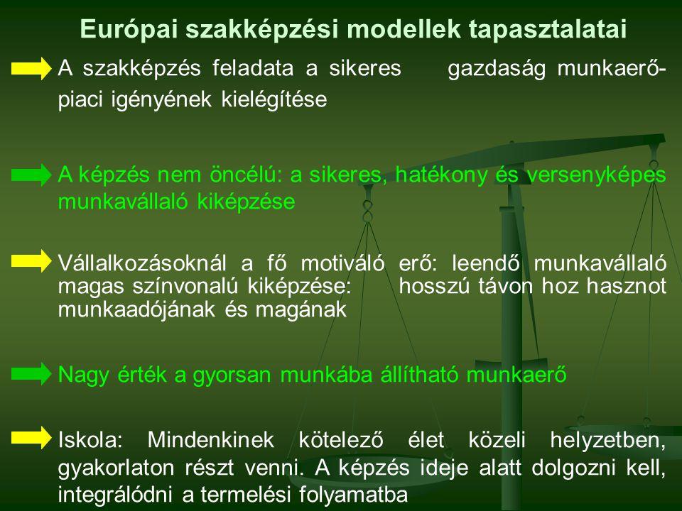 Európai szakképzési modellek tapasztalatai A szakképzés feladata a sikeres gazdaság munkaerő- piaci igényének kielégítése A képzés nem öncélú: a sikeres, hatékony és versenyképes munkavállaló kiképzése Vállalkozásoknál a fő motiváló erő: leendő munkavállaló magas színvonalú kiképzése:hosszú távon hoz hasznot munkaadójának és magának Nagy érték a gyorsan munkába állítható munkaerő Iskola: Mindenkinek kötelező élet közeli helyzetben, gyakorlaton részt venni.