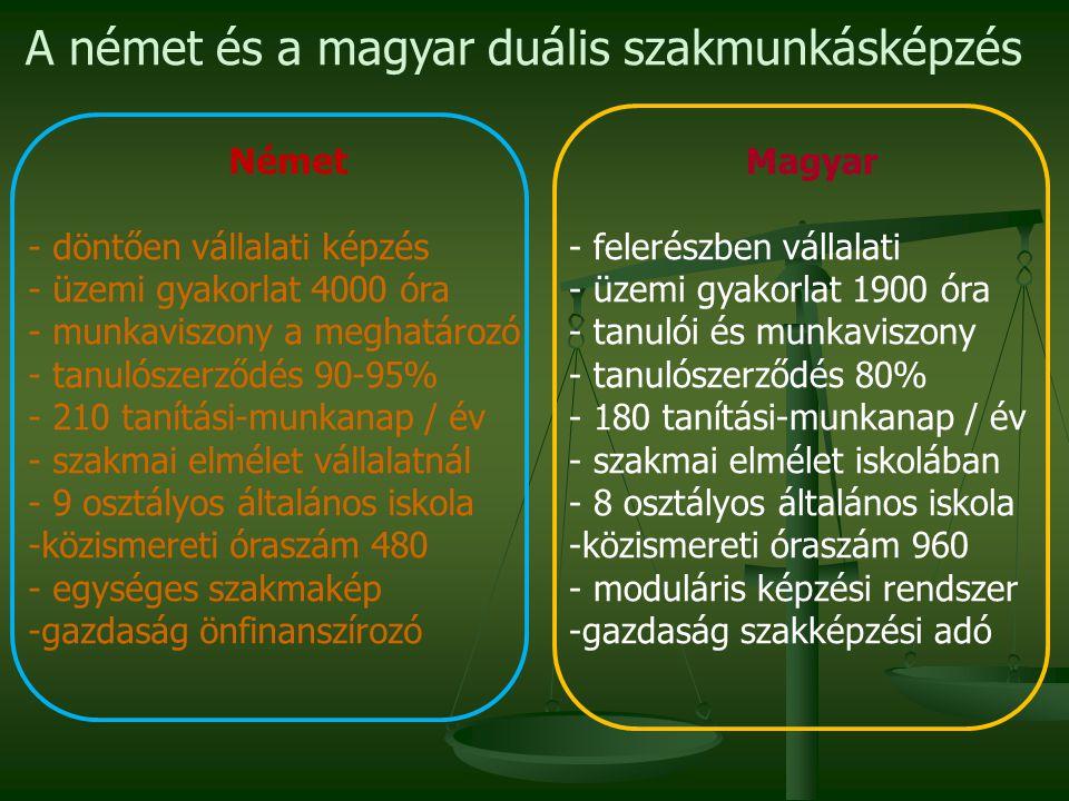 A német és a magyar duális szakmunkásképzés Német - döntően vállalati képzés - üzemi gyakorlat 4000 óra - munkaviszony a meghatározó - tanulószerződés 90-95% - 210 tanítási-munkanap / év - szakmai elmélet vállalatnál - 9 osztályos általános iskola -közismereti óraszám 480 - egységes szakmakép -gazdaság önfinanszírozó Magyar - felerészben vállalati - üzemi gyakorlat 1900 óra - tanulói és munkaviszony - tanulószerződés 80% - 180 tanítási-munkanap / év - szakmai elmélet iskolában - 8 osztályos általános iskola -közismereti óraszám 960 - moduláris képzési rendszer -gazdaság szakképzési adó