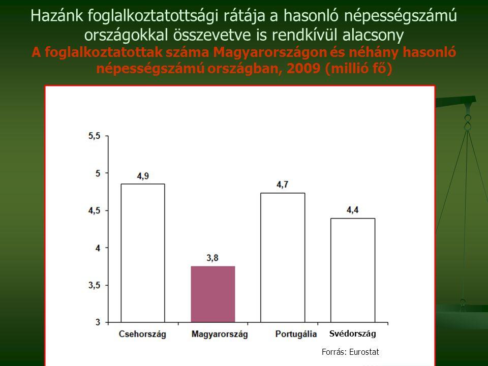 Hazánk foglalkoztatottsági rátája a hasonló népességszámú országokkal összevetve is rendkívül alacsony A foglalkoztatottak száma Magyarországon és néh