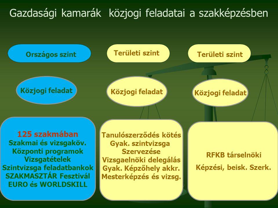 Szakképzési feladatok 125 szakmában 390 regisztrált szakértővel Kamarák szakképzési HR kapacitásának térképe 20 megyei és 3 városi kamara:  93 kirendeltség  140 főállású tanácsadó és adminisztrátor Gyakorlati képzési kapacitás kiépítése  9 ezer gazdálkodó, 11.