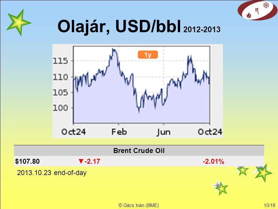 © Gács Iván (BME)9/16 Olajár, USD/bbl 2007-2013 2007 2008 2009 2010 2011 2012 2013