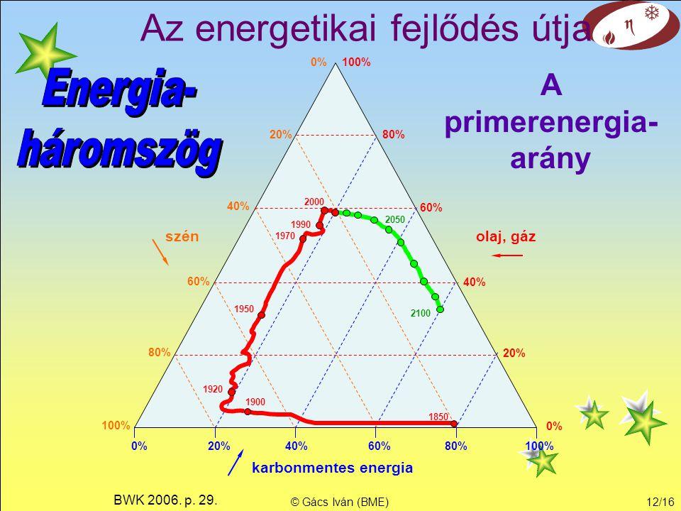 © Gács Iván (BME)11/16 Erőművi felhasználás Az erőművekben felhasznált energiahordozók részaránya 1970 1980 1990 2000
