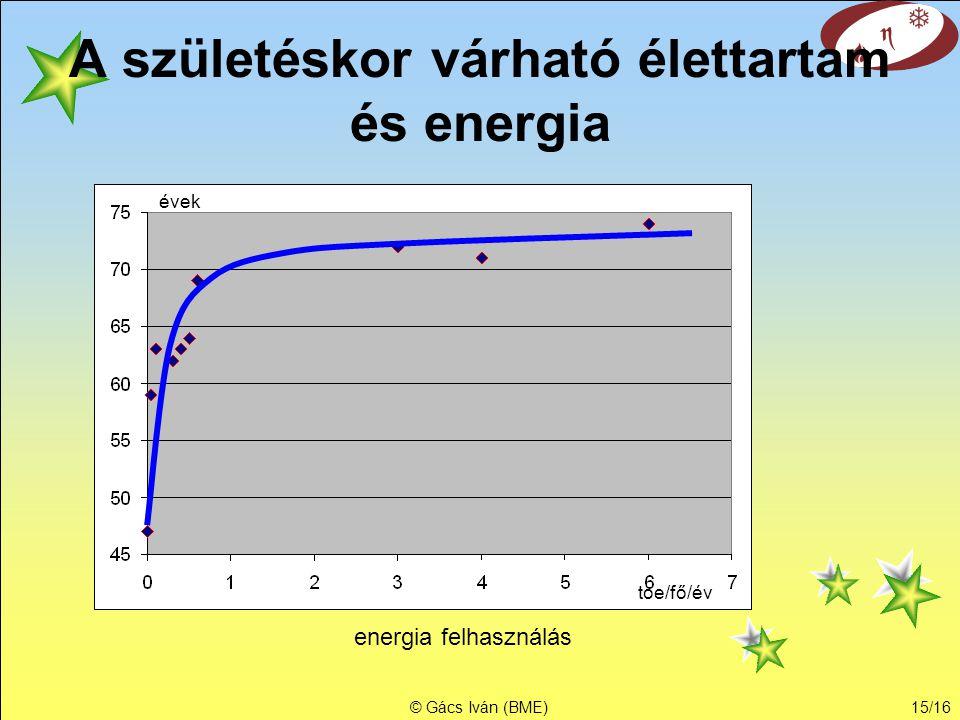 © Gács Iván (BME)14/16 A csecsemőhalandóság és energia 1000 élve születésre jutó halálozás energia felhasználás toe/fő/év