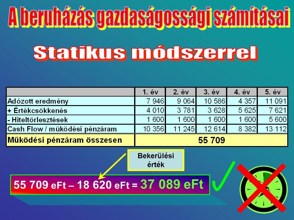 55 709 eFt – 18 620 eFt = 37 089 eFt Bekerülési érték