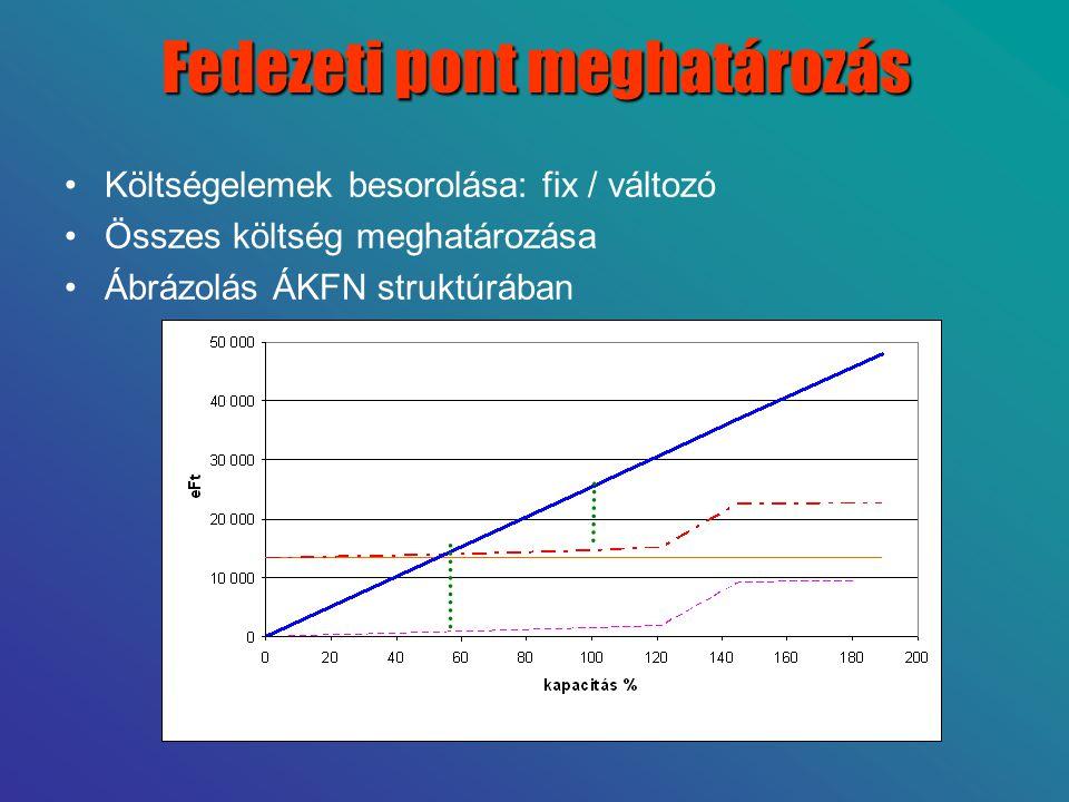 Fedezeti pont meghatározás •Költségelemek besorolása: fix / változó •Összes költség meghatározása •Ábrázolás ÁKFN struktúrában